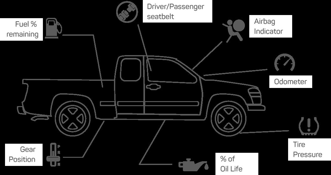 Advanced Light-duty Vehicle Diagnostics