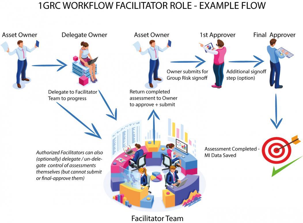 Facilitators Role - Functional Flow