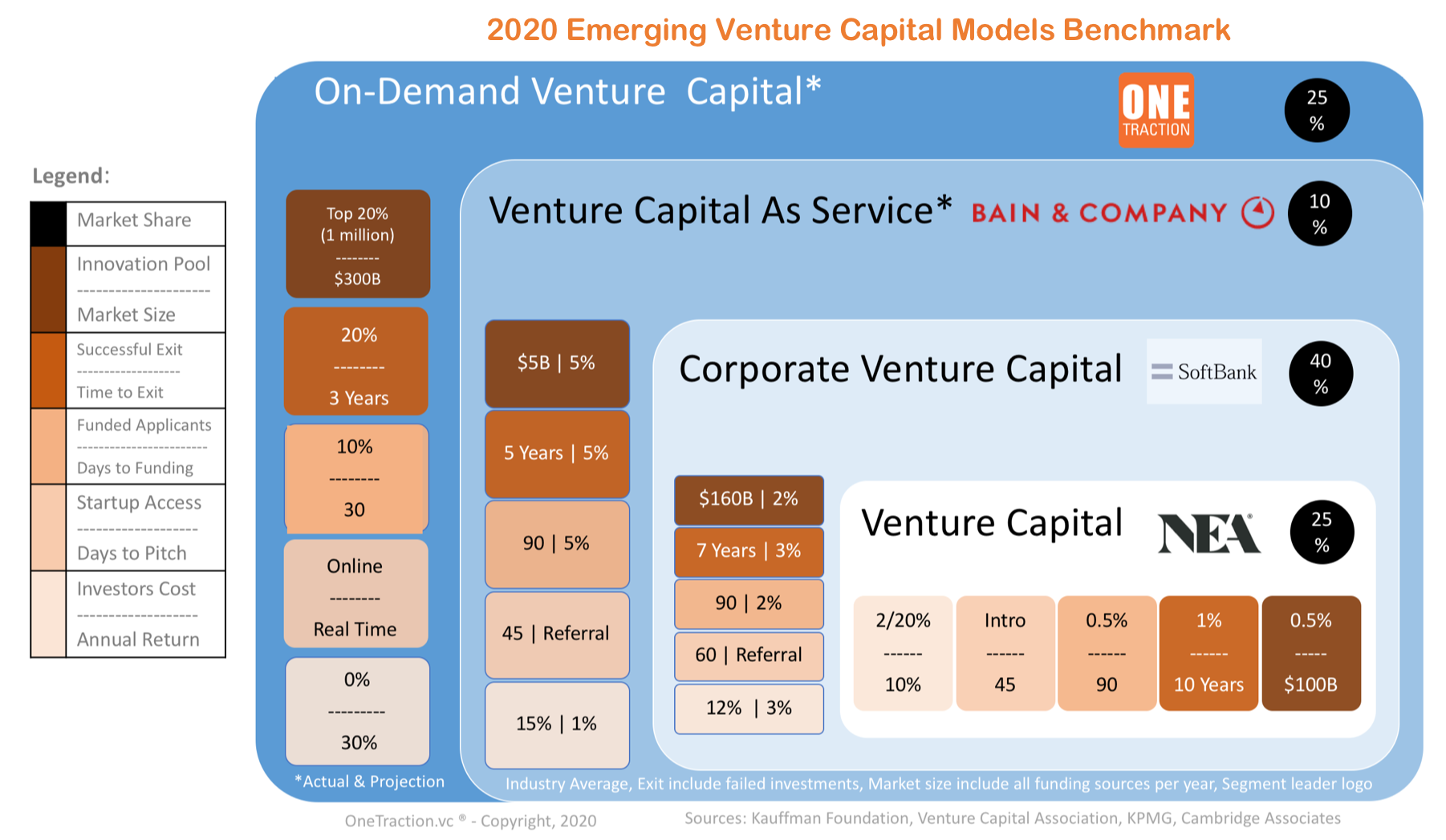Figure 1: Venture Capital Models