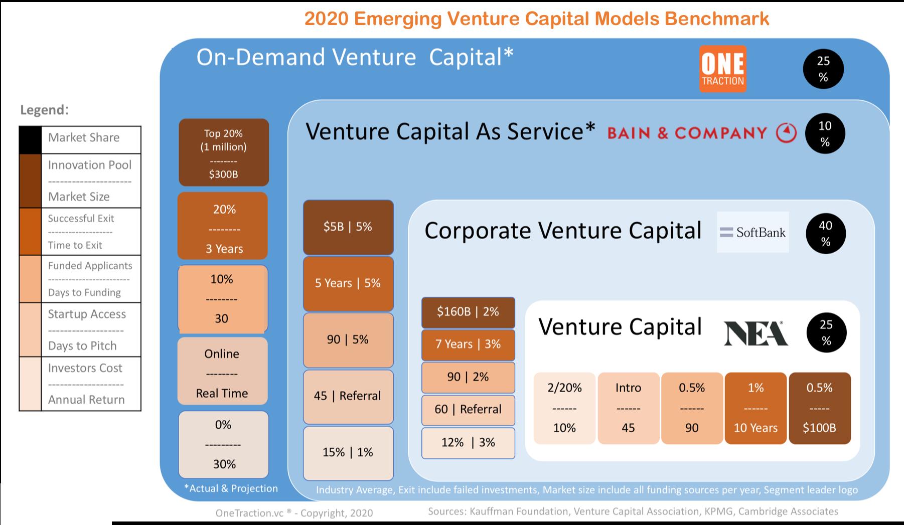 Figure 1: Venture Capital Models