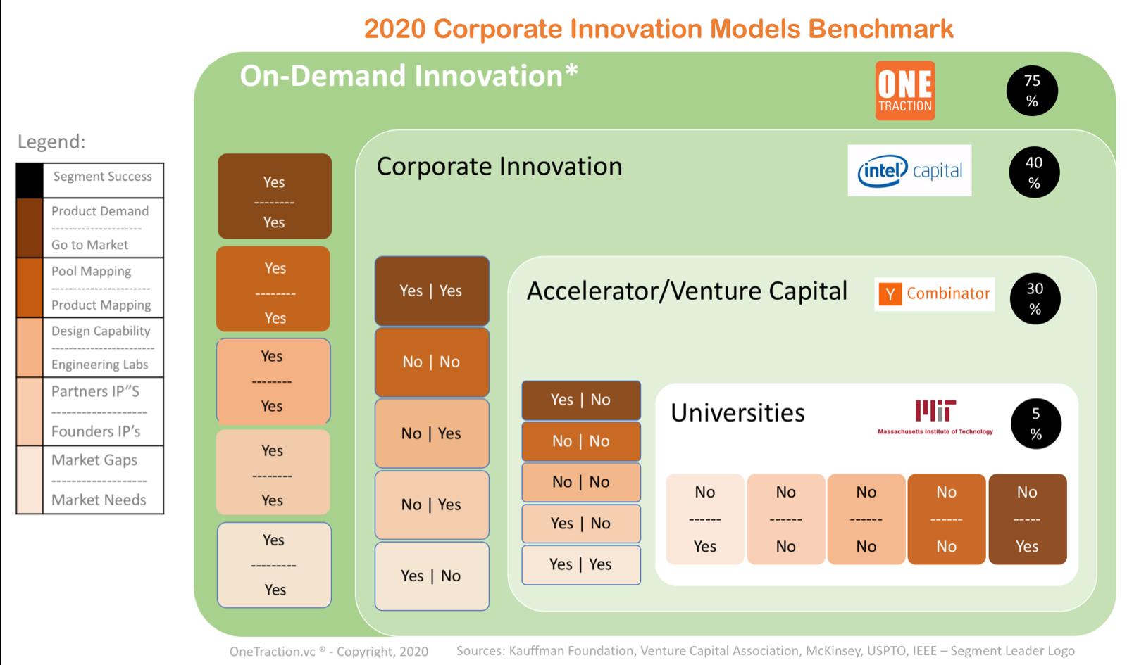 Figure 2: Corporate Innovation Models