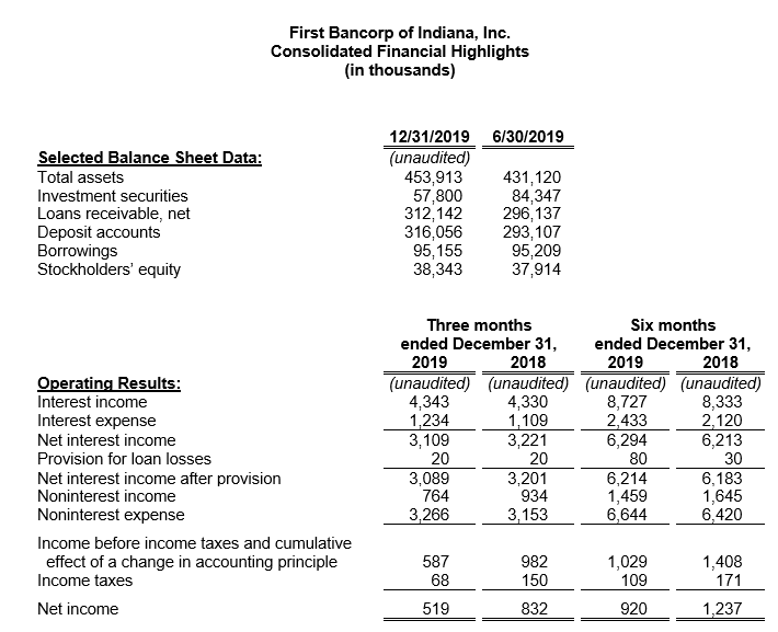 First Bancorp Consolidated Highlights