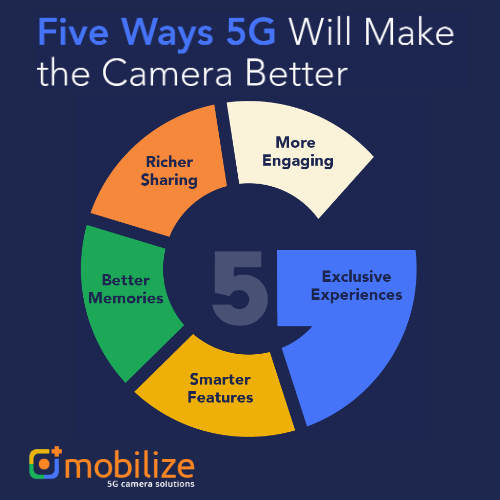 The camera revolution starts with 5G