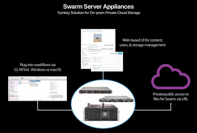 Caringo Swarm Server Diagram