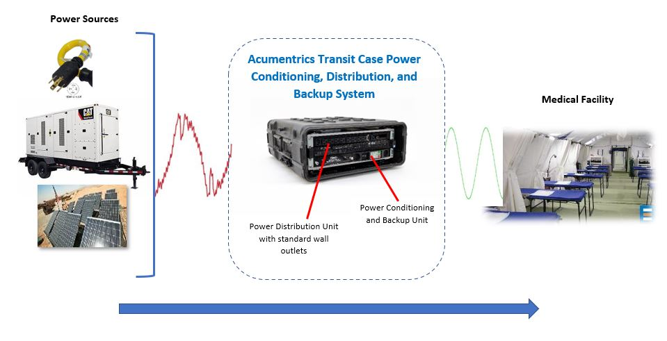 Acumentrics Operational Transit Case