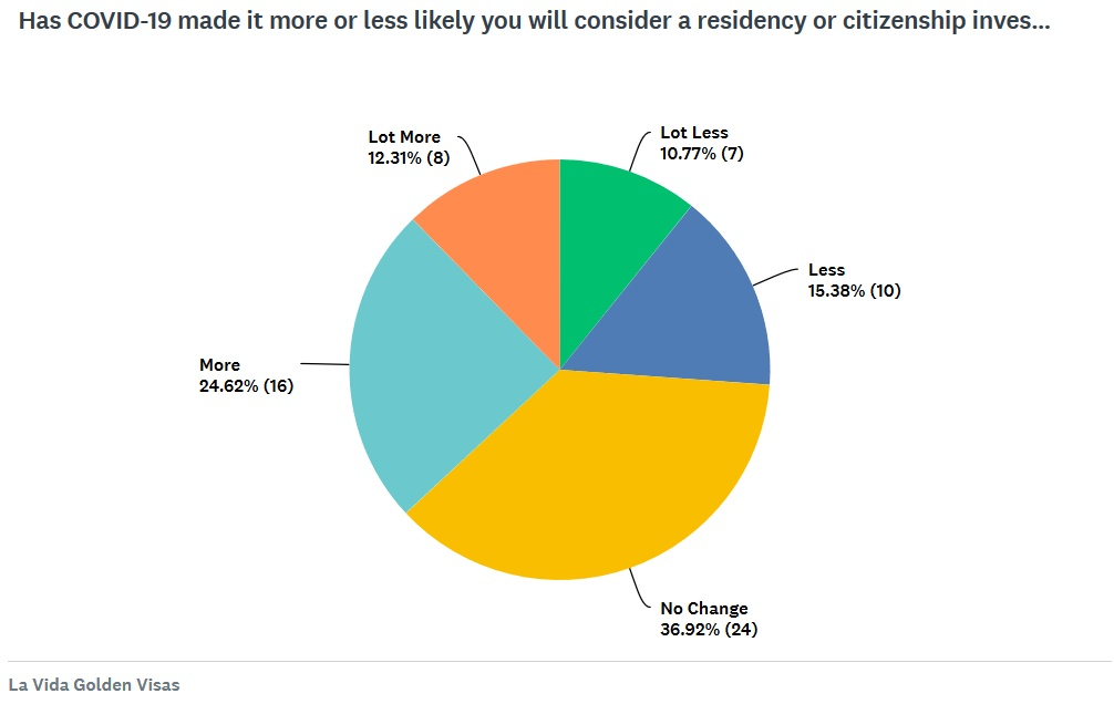 La Vida Golden Visas Covid 19 Survey