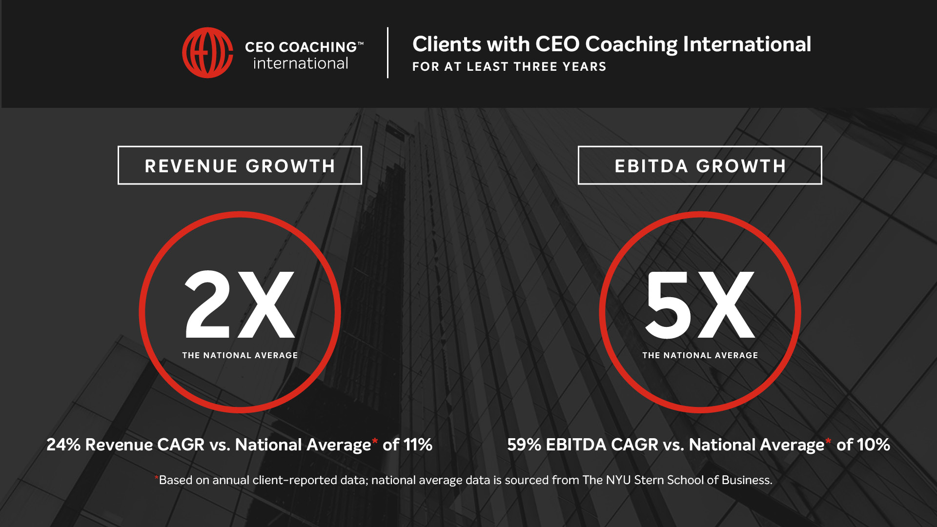 CEO Coaching International Client Results 2020