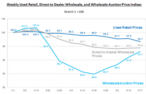 J.D. Power Analysis for Used Vehicle Market Prices