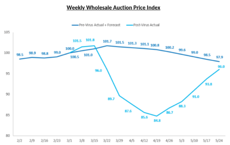 J.D. Power on Weekly Wholesale Auction Prices