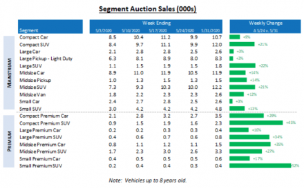 J.D. Power Analysis for Segment Auction Sales