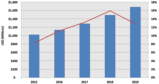 Growth & size of the China PLM market 2015-2019