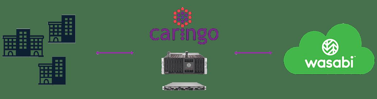 Caringo Swarm Cloud DR to Wasabi Workflow