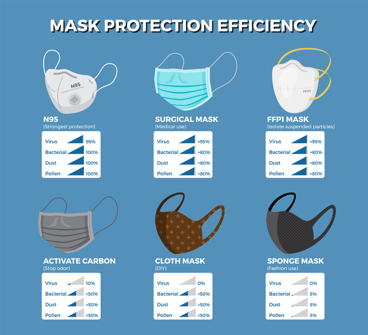 Mask Protection Efficiency