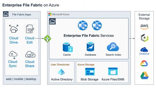 Enterprise File Fabric on Azure Marketplace