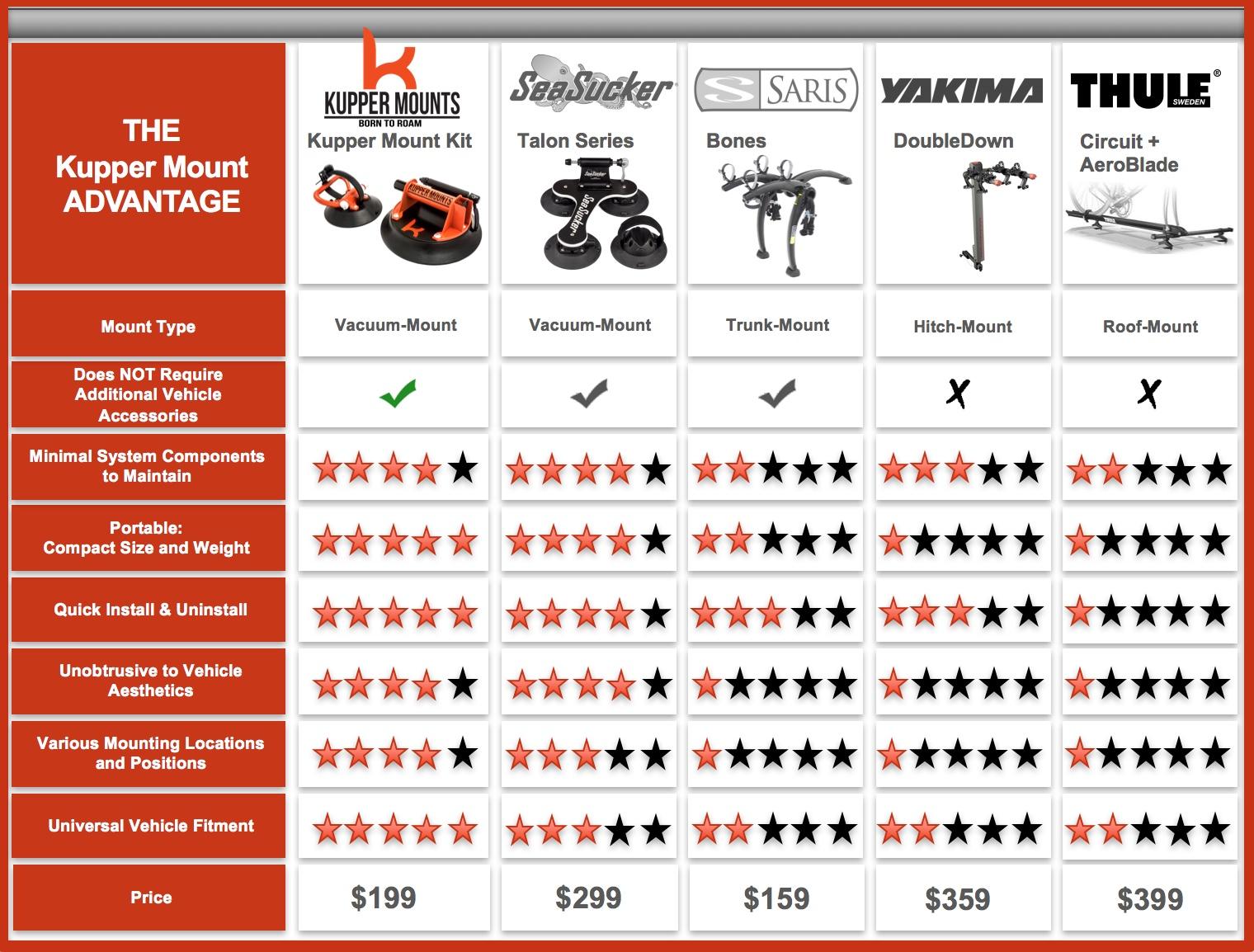 Kupper Mounts Bike Competitive Comparison Chart