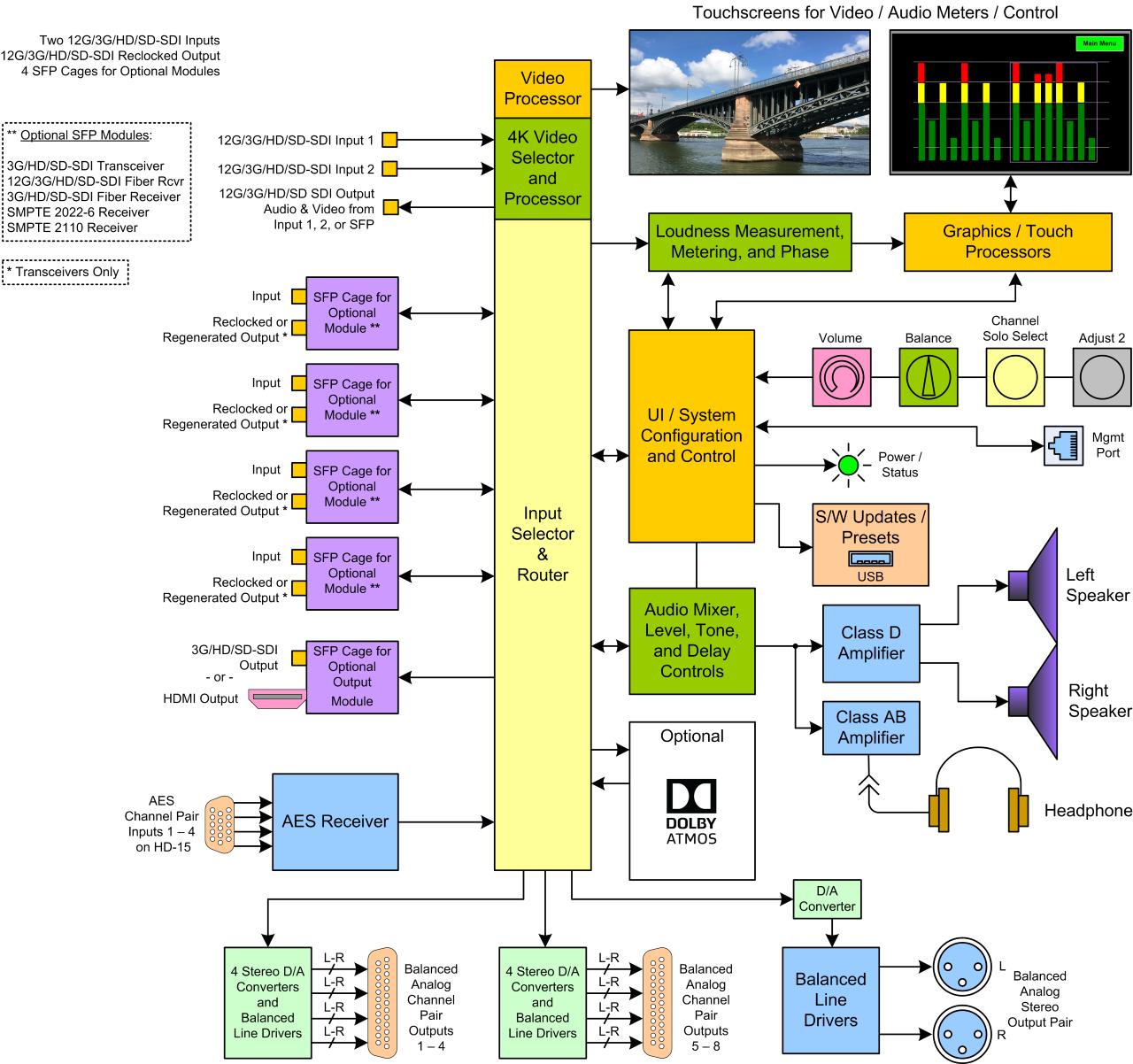 iAM-12G-SDI with Dolby Atmos Block Diagram