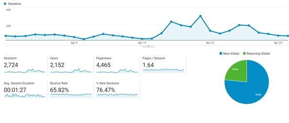 Traffic Stats Revenue -Targetedwebtraffic.com