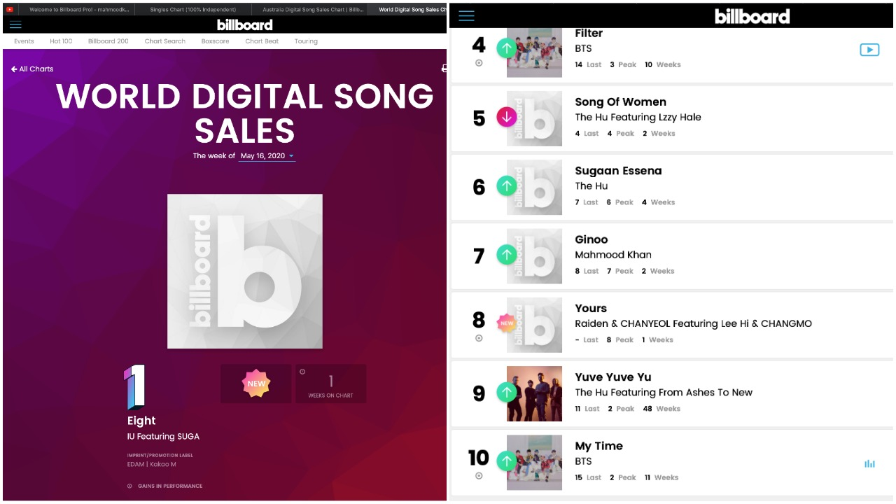 Song Ginoo Number 7 on Billboard charts