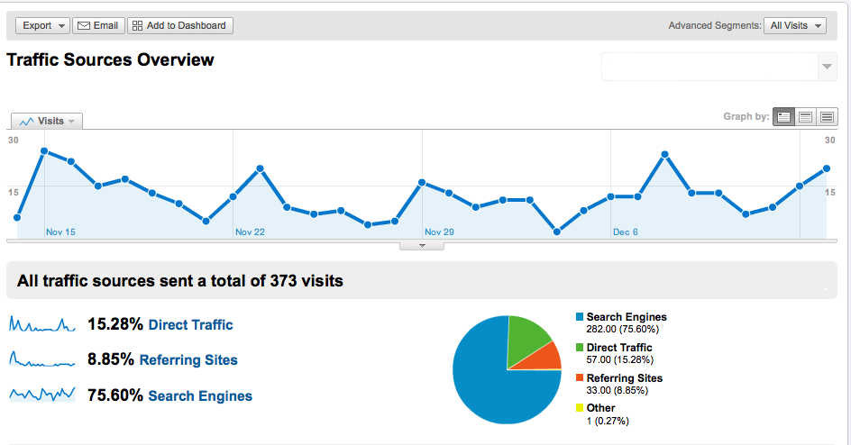 How To Get Millions Of Traffic To Your Website
