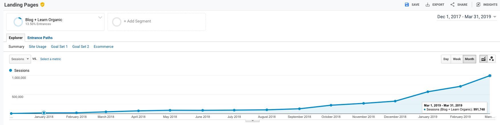 Learn Organic Traffic Google Analytics