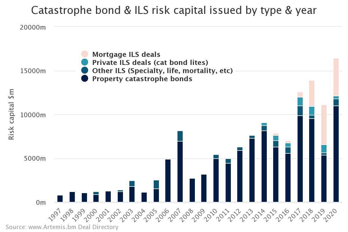 Catastrophe Bond & ILS Issuance Chart - Artemis.bm