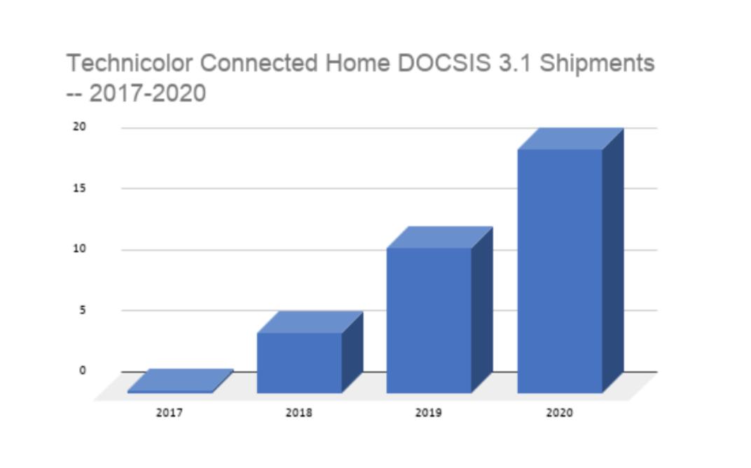 Technicolor Connected Home DOCSIS 3.1 Deployments