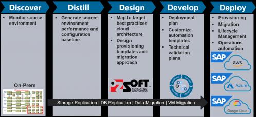 OZSOFT/IT-Conductor SAP on Cloud Migration Journey