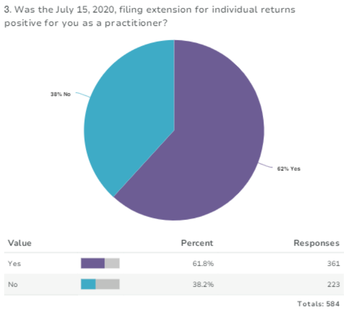 Survey results, filing extension