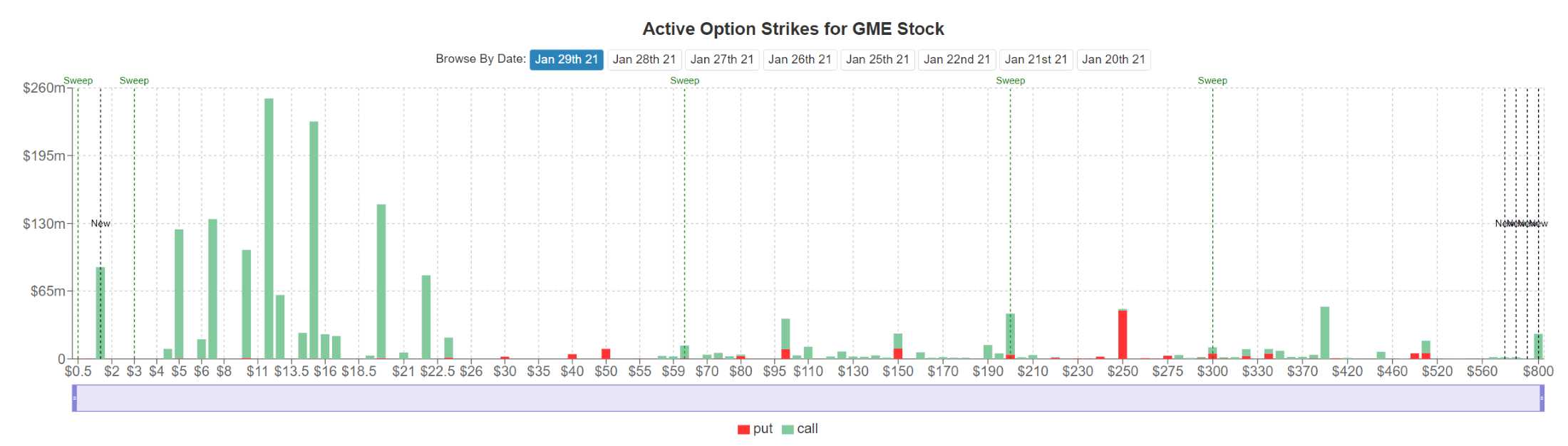 Active option strikes for Gamespot stock