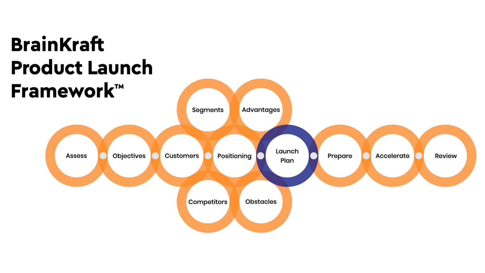 Brainkraft Framework