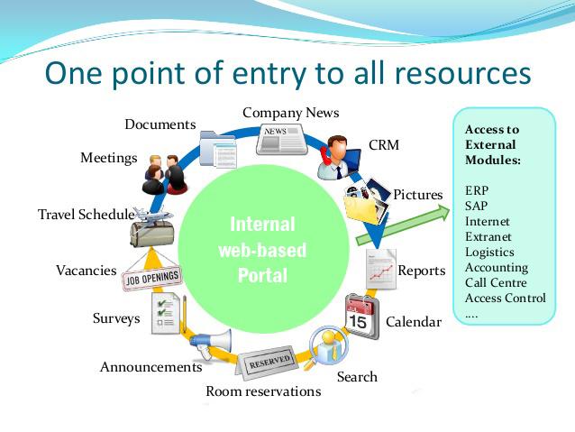Corporate Intranet Portal 3 638