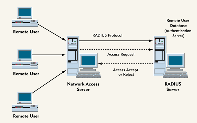 Diagram of RADIUS Authentication Architecture