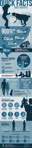 Zlg Dog Bite Infographic 2021