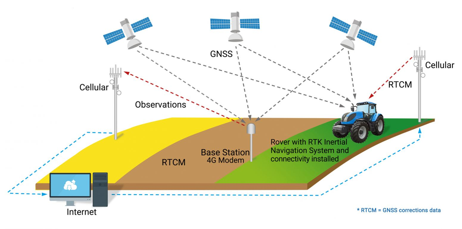 RTK improves GPS location accuracy to under 10cm