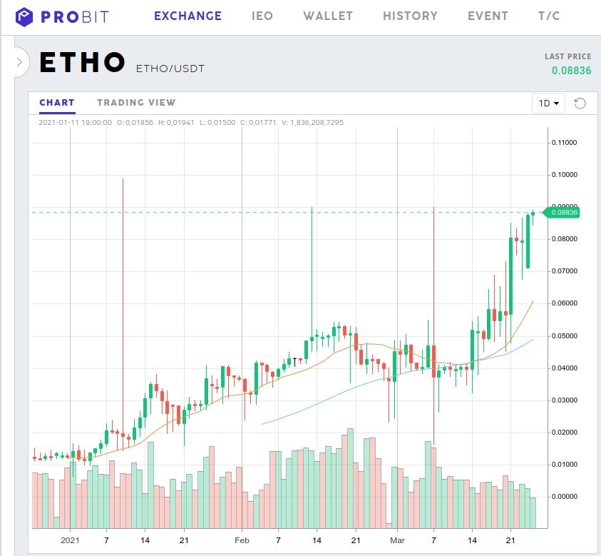 ETHO Price 2021 - 900% Gain YTD