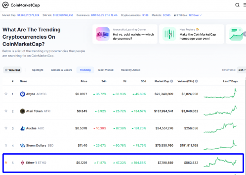 Ether1 Cryptocurrency Ranks Top 5 Global Trending