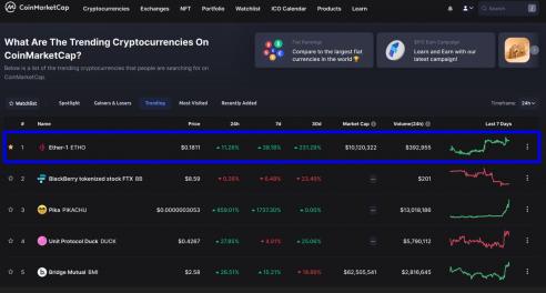 Etho Protocol Ranks #1 On CoinMarketCap Trending
