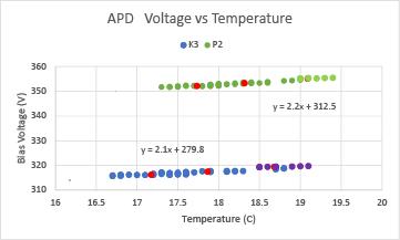 Plot of Room Temperature vs APD bias voltage