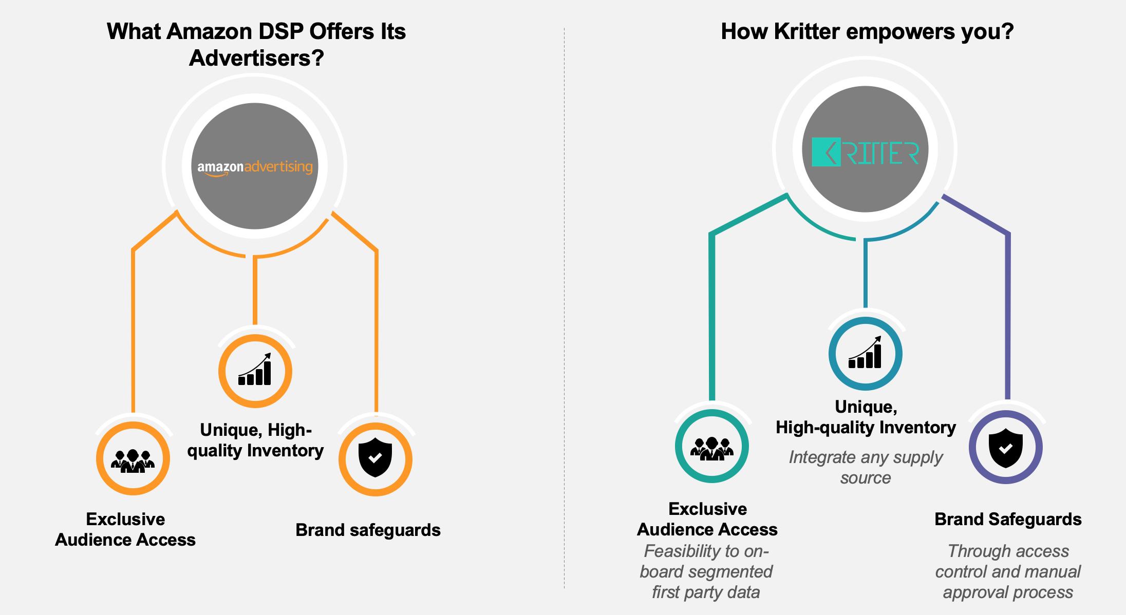 Amazon DSP vs Kritter Platform