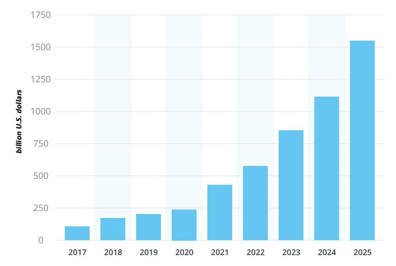 Iot Market Share 1