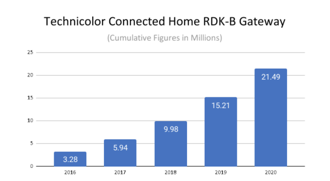 Technicolor Connected Home's RDK-B Deployment