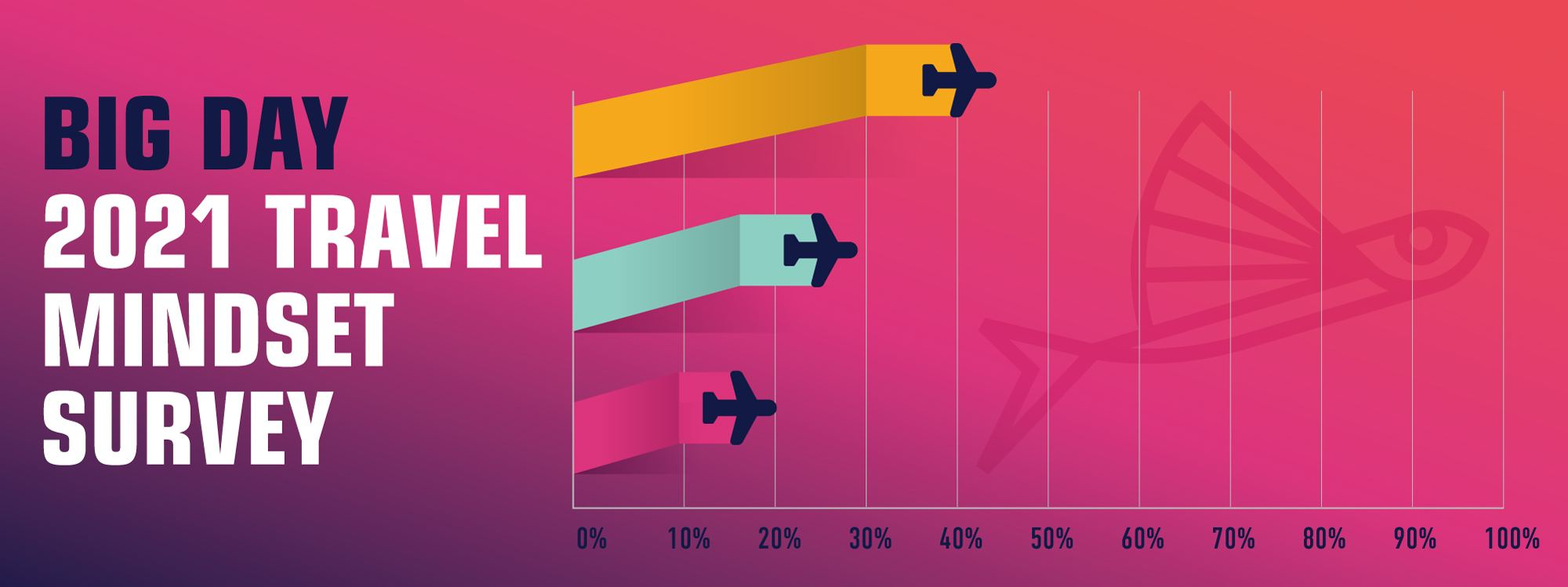 Travel Mindset Survey Uncovers Trends