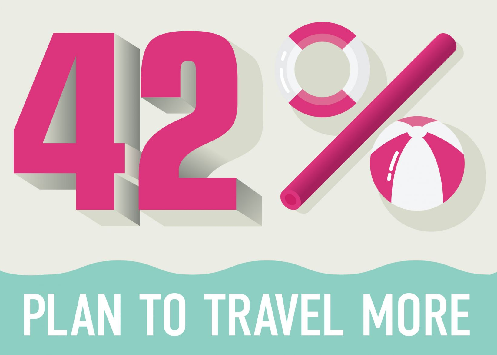Results say Americans want to travel more.