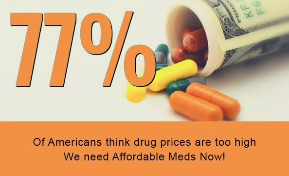 77% of Americans think drug prices are too high.