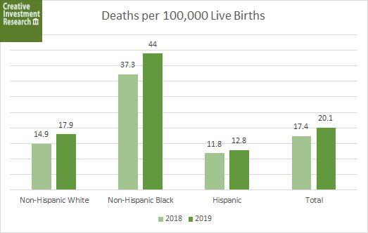 Maternal Mortality by Race