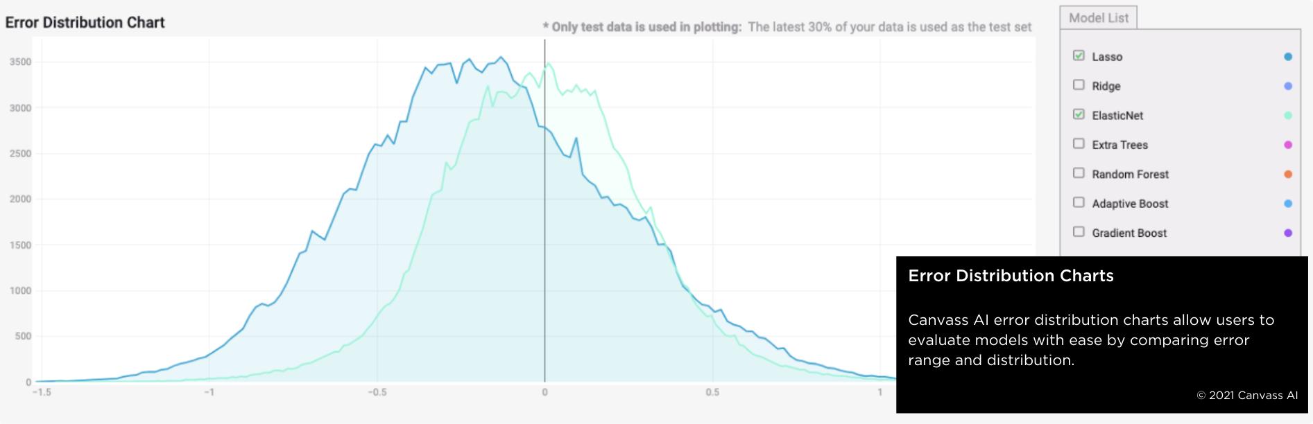 Error charts enable better model evaluation