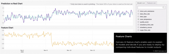 Feature charts enables users to explain AI models