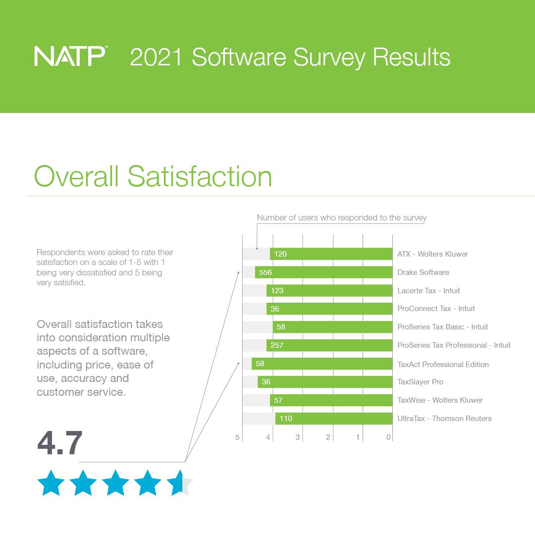 Software Survey Social Media 1080x1080