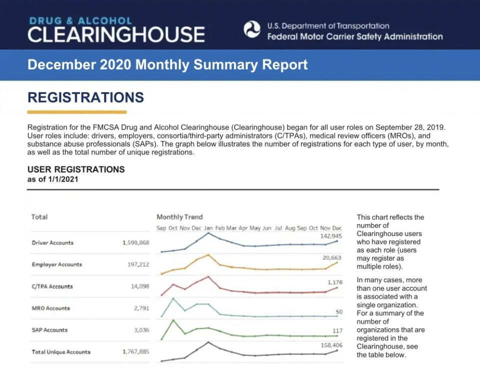 DOT Clearinghouse